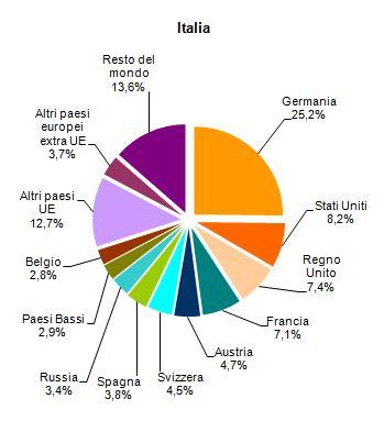 flusso-turisti-italia-2011-parte-3.jpg