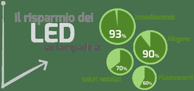 risparmio-led1