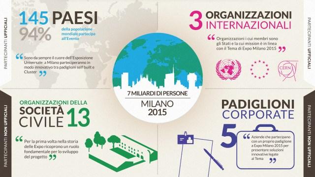 EXPO2015_Infographic_ITA