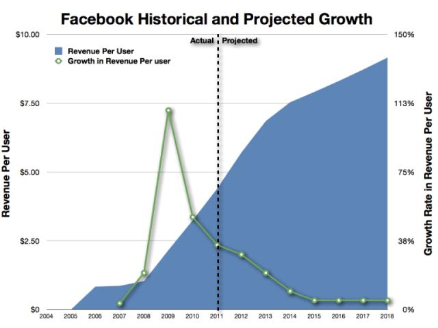 facebook_revenue_per_user