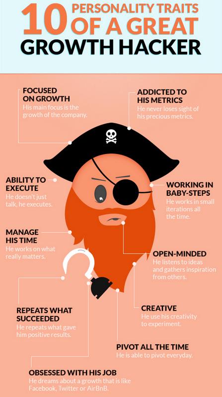 chi è il growth hacker? alessia camera
