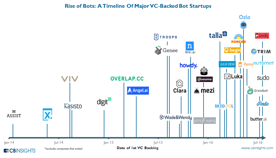 chatbots startups investing funds 2016