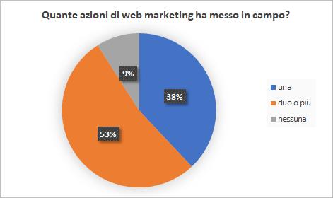 Questa immagine ha l'attributo alt vuoto; il nome del file è azioni-web-marketing.png