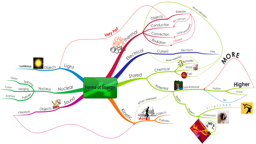 I really want a free copy of iMindMap 5 Ultimate! (3/3)