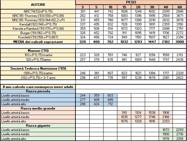 fabbisogno calorico del cane tabelle di calcoli diversi a confronto