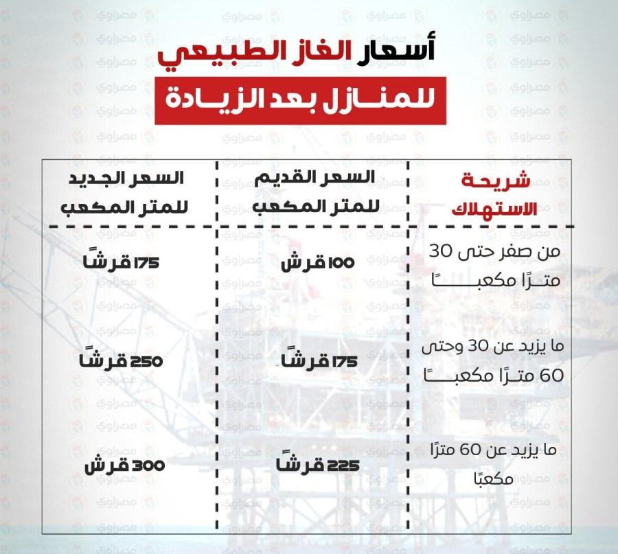 اعرف اسعار الغاز الطبيعي الجديدة 2018 في مصر بعد الزيادة