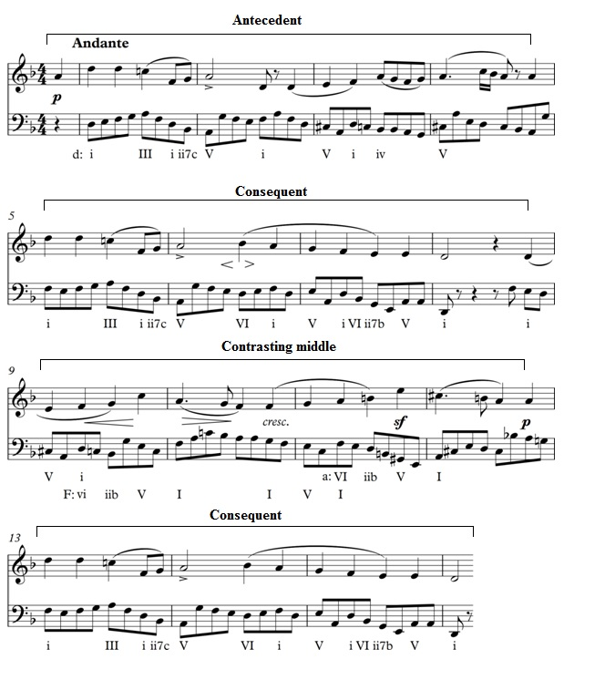 SmallTernaryMendelssohn Symphony 4ii