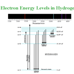 Mercury Energy Level Diagram Free Software To Draw Uml Diagrams A Physics Explained Quantum Phenomena Http Www Udel Edu Watson Allstel99