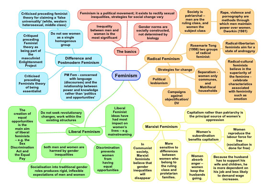 Feminist Theory A Summary for ALevel Sociology