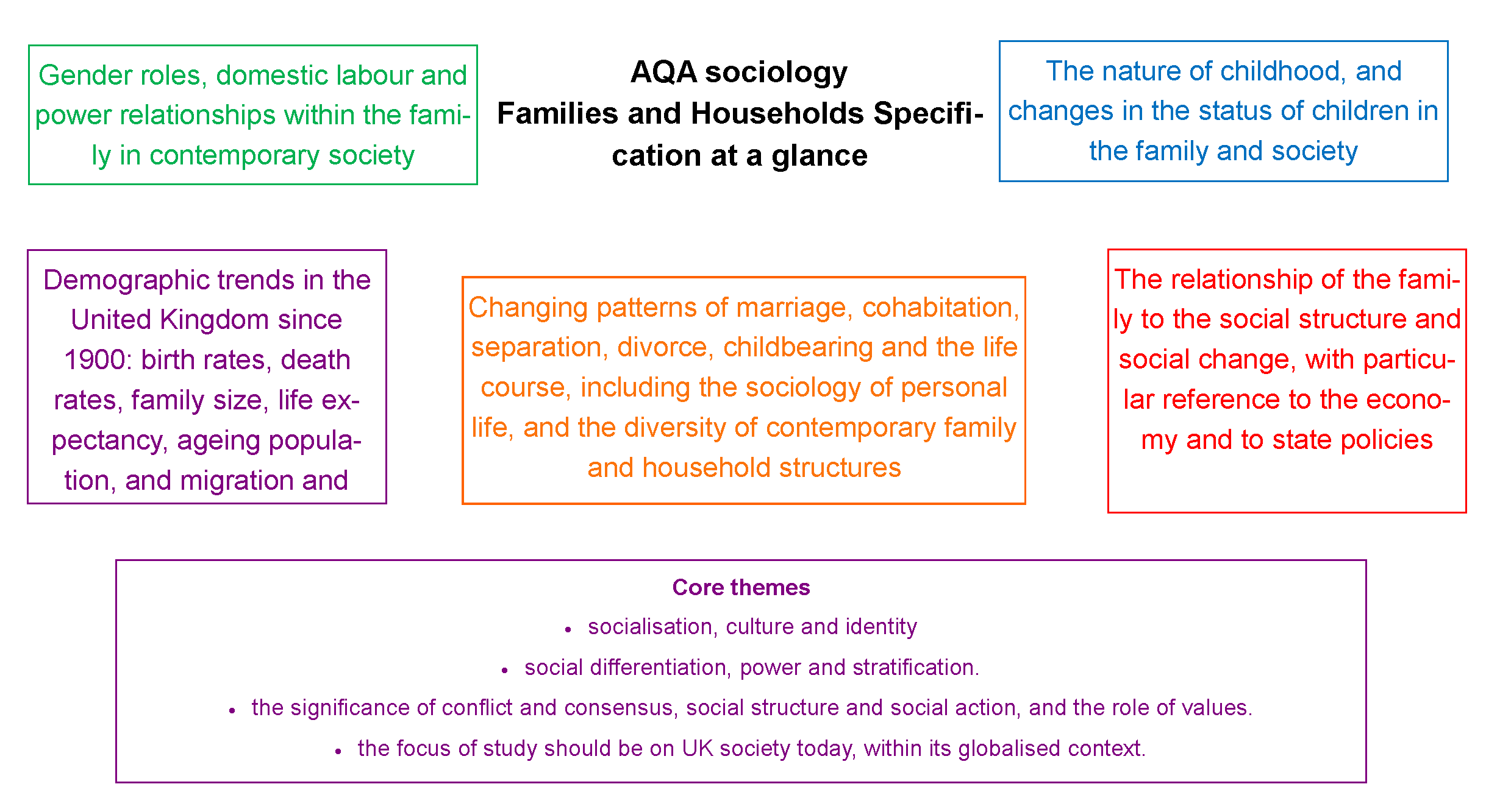 Examples Of Possible 10 Mark Questions For Aqa A Level