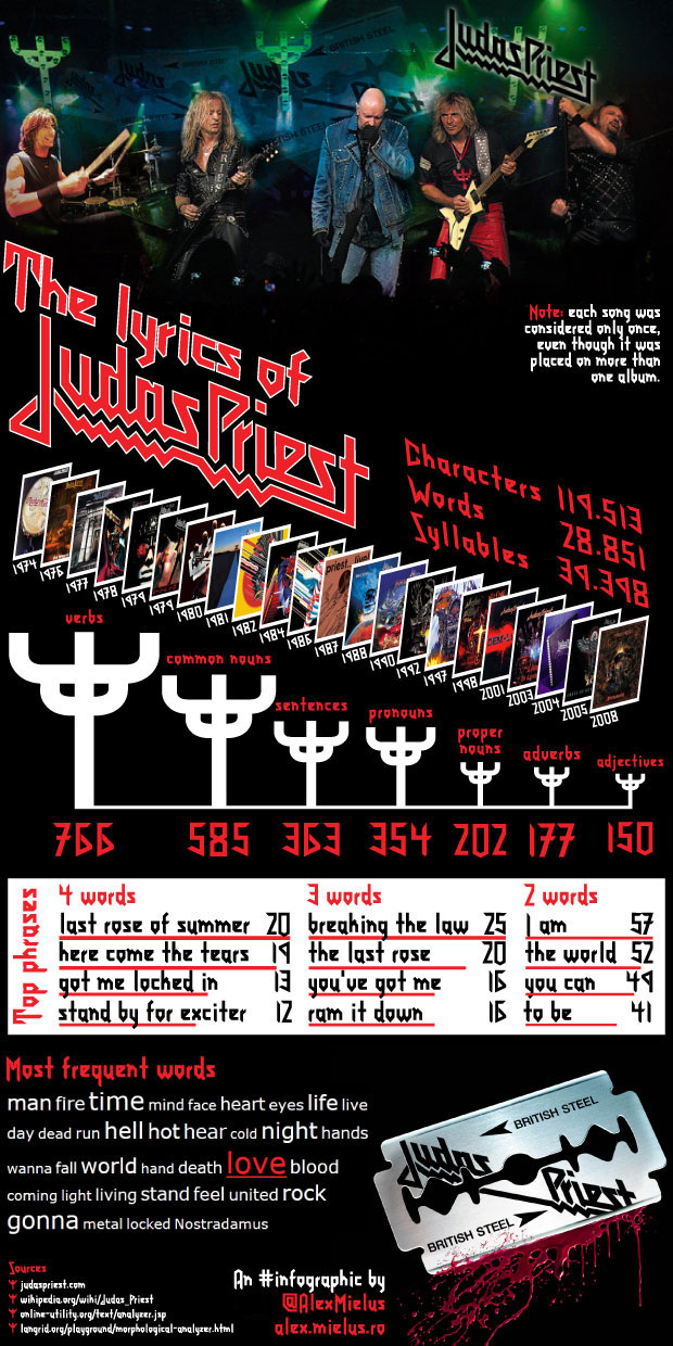 Judas Priest infographic
