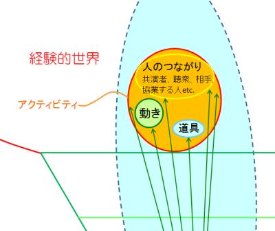 アクティビティ-)拡大図