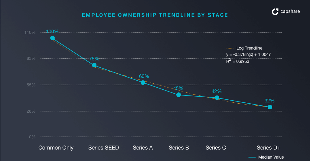 EmployeeOwnershipCurve-1 Invest Learn Research Investor advice General advice
