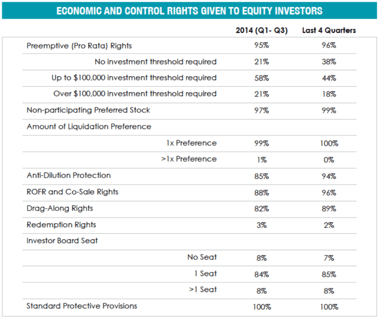 economic-control-rights-priced-round-venture-capital Invest Raise Negotiation and terms