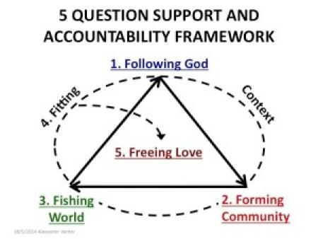 5 Question Accountable Framework colour