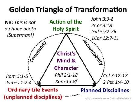 Triangle of Transformation colour