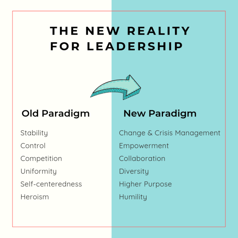 The New Reality For Leadership (Based on Daft and Pirola-Merlo 2015)