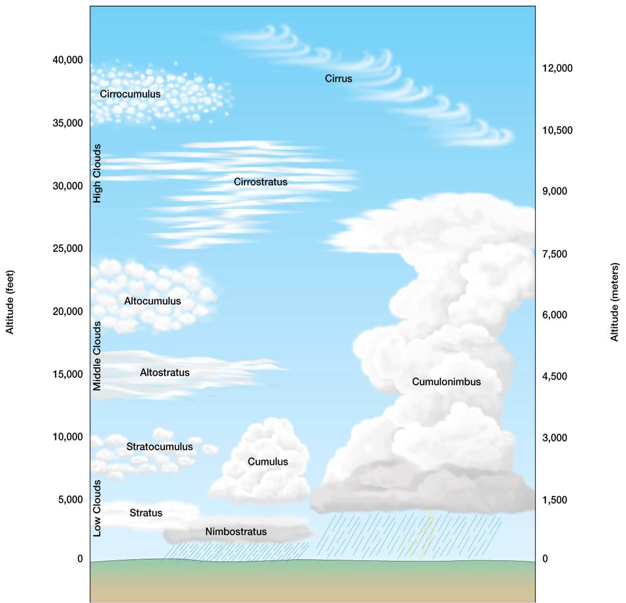 Cloud Formations Of Kalamata