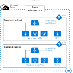 Visio Virtual Machine Diagram 2000 Mitsubishi Montero Wiring Lost In Translation – Azure Networking For Cisco Professionals « Alexandre Brisebois