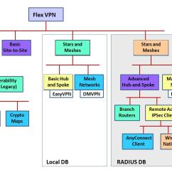 Network Diagram Vpn Tunnel Model A Ford Wiring Router Configuration Cisco