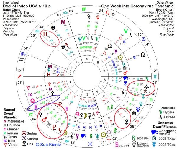 USA-Chart-Trans2BiWheel-CoronavirusPandemic
