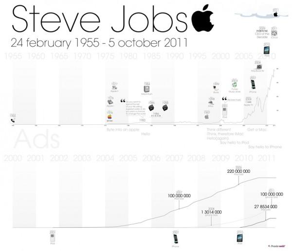 Timeline des créations de Steve Jobs avec Apple