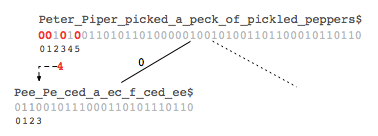 The first step in a Wavelet Tree rank query.