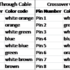 Crossover Cable Wiring Diagram 2003 Silverado Lab 2 Network Cables Alexbunger References