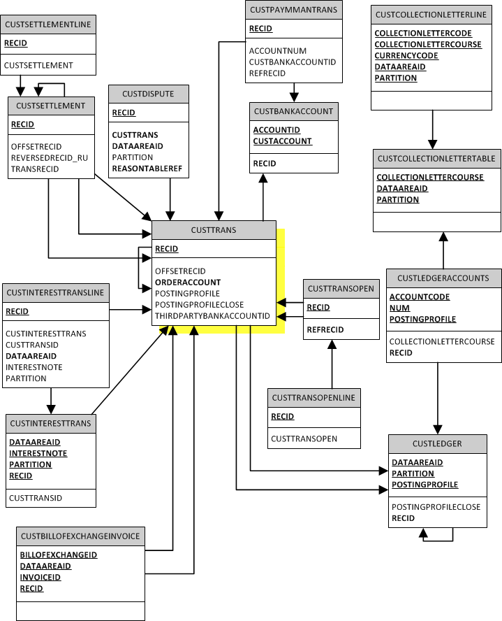 AxErd ERD: Accounts receivable, M2 CustTrans