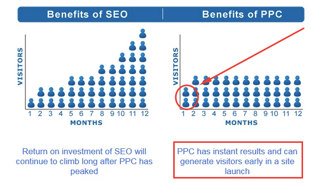 seo versus pay per click monthly traffic