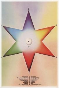 stella delle funzioni di Assagioli