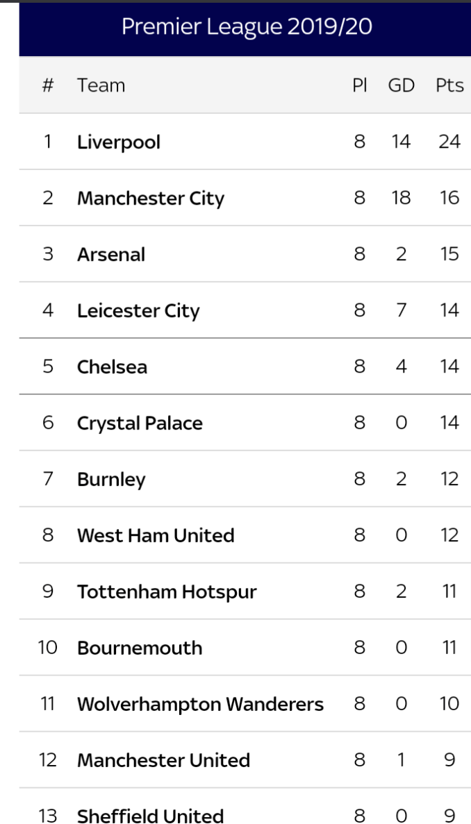 See the English Premier League Table after matchweek 8