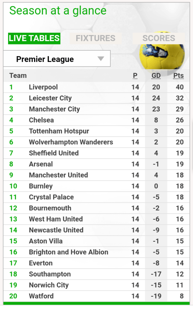 The Epl Table after today