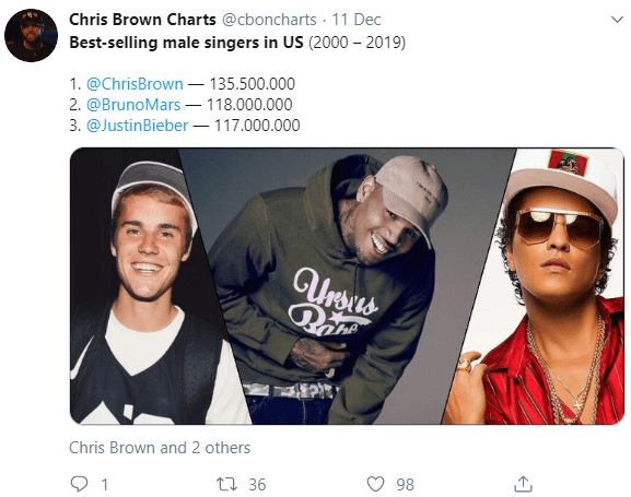 Chris Brown, Bruno Mars, Justin Bieber top list of best-selling male singers in US from 2000 to 2019