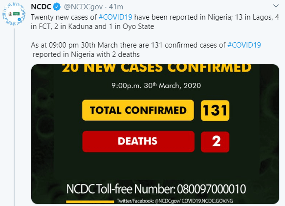 NCDC confirms 20 new cases of COVID-19 in Nigeria as toll rises to 131