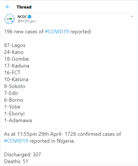 5eaa0c4166ef7 196 new cases of Coronavirus recorded in Nigeria - 87 in Lagos alone