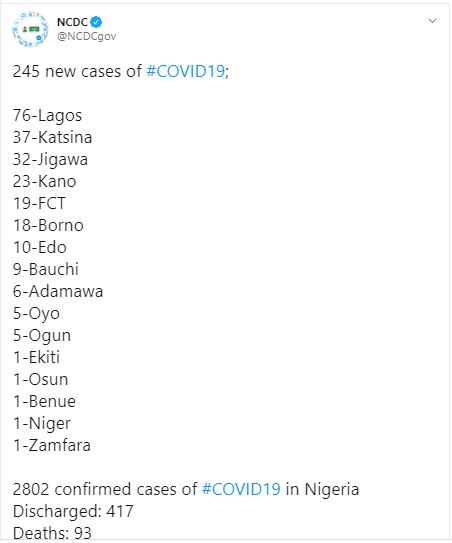 245 new cases of COVID-19 recorded in Nigeria - 76 in Lagos alone