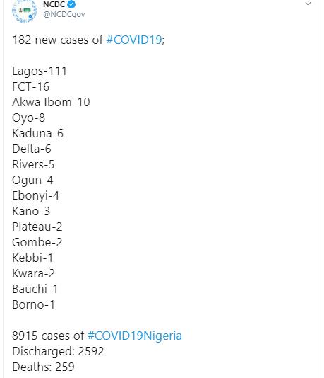 182 new cases of COVID-19 recorded in Nigeria
