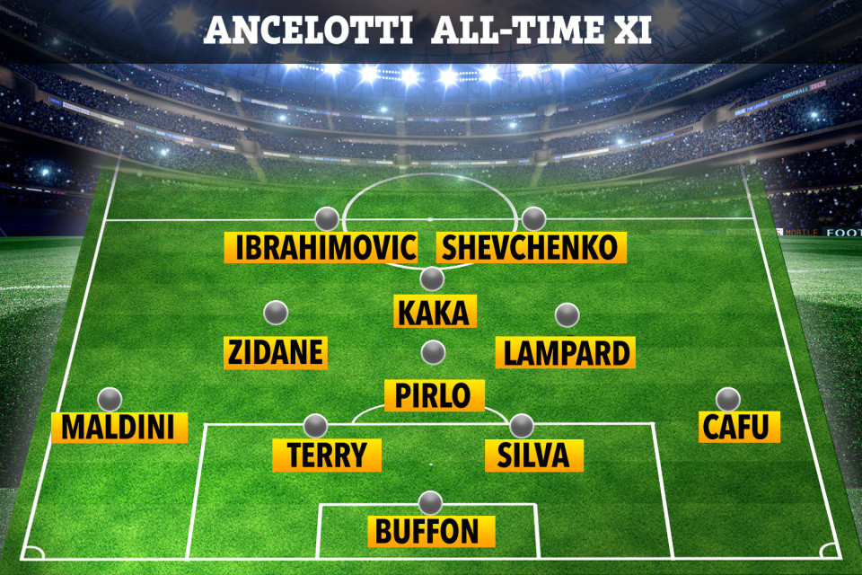 Carlo Ancelotti excludes, Cristiano Ronaldo, Mikel Obi and Sunday Oliseh from his all time best 11 players (See list)