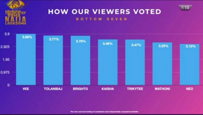 #BBNaija house; See how viewers votedKaisha evicted from