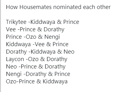 #BBNaija: Prince, Kiddwaya, Ozo and Dorathy nominated for eviction