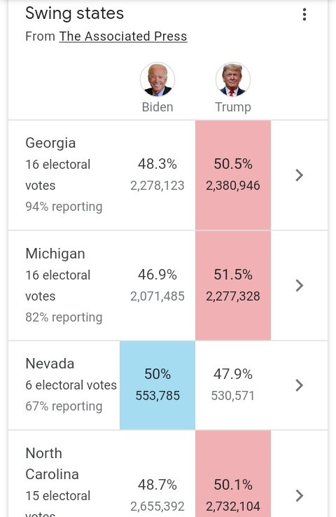 US 2020 Election Live updates: How Trump or Biden could win the US election as votes are being counted (Explained)