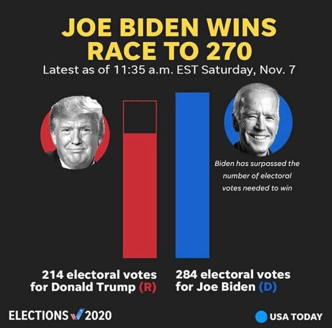 Joe Biden has been elected as the 46th President of the United States