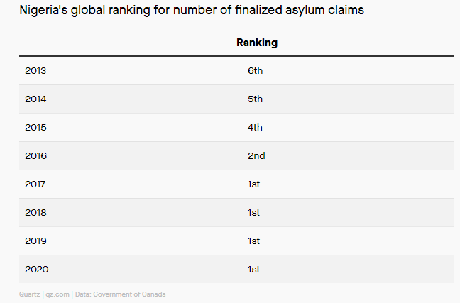 Nigeria is leading in the global asylum claims to Canada despite COVID-19 travel restrictions