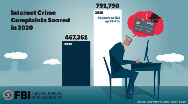 Nigeria ranks 16th on FBI