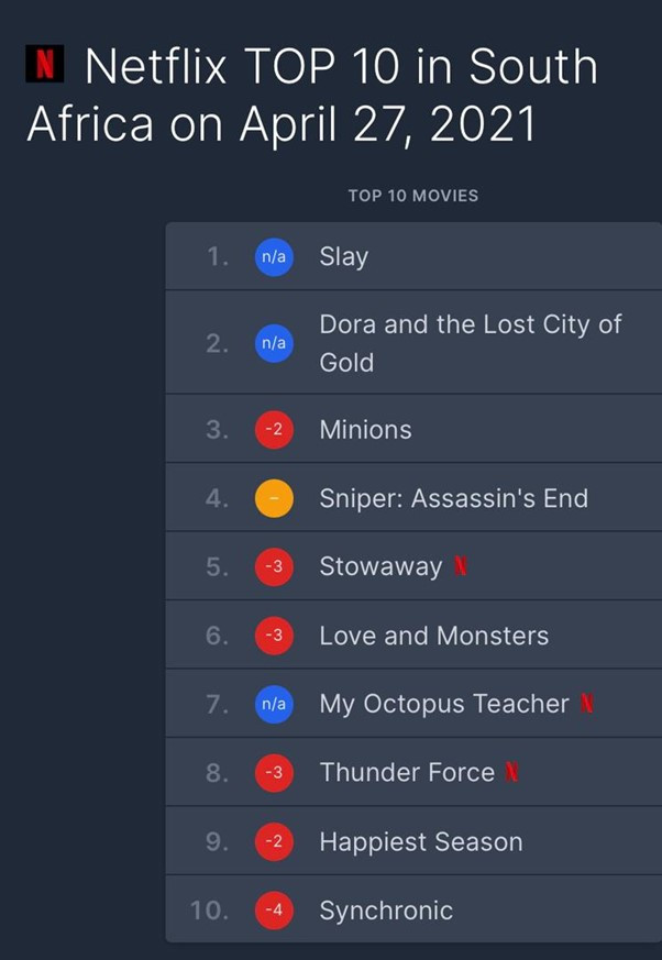 ?Slay? Peaks At Number 1 on Netflix Nigeria and South Africa 24-hours after release