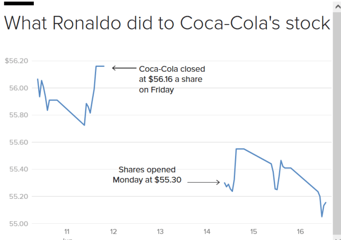 Coca-Cola market value drops by $4b after Cristiano Ronaldo snubbed the drink for water during press conference