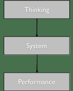 thinking-system-performance
