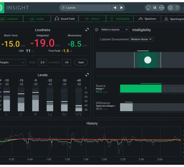 Loudness meter