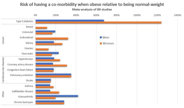 MHO co-morbidities
